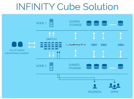 infinity cube. infinity cube is designed to minimize the presence of single points failure and ensures that both services but also all end user critical