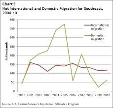 Florida Leads Southeast In Population Growth Federal