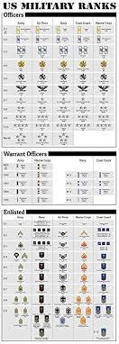 Thorough Us Navy Rank Chart United States Military Ranks