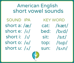 International phonetic alphabet (ipa) symbols used in this chart. Learn About English Short Vowel Pronunciation Pronuncian American English Pronunciation