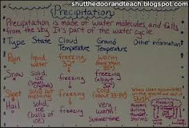 Precipitation Anchor Chart Part Of Fourth Grade Weather