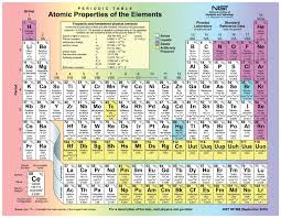periodic table with charges hd new periodic table with charges hd copy periodic table rounded numbers