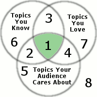 how to choose speech topics the definitive guide zone 1 perfect speech topics