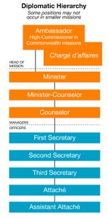 Dfat Org Chart Diplomatic Rank Wikipedia