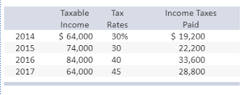 Taxable Income Chart 2015 Solved Wynn Sheet Metal Reported An Operating Loss Of 16