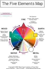 water feng shui element infographics. Feng Shui Design Five-Elements-Map05 Water Element Infographics B