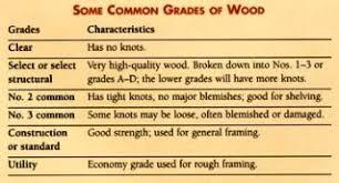 Wood Characteristics Chart How Lumber Grading Works Networx