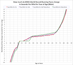 How Does Age Affect Running Performance Nedgames