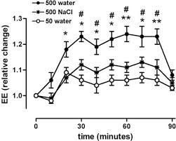 How Much Water Should I Drink Chart How Much Water Should You Drink Per Day