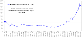 Gold Price Tracking Chart 67 Punctilious Gold Price Per Year Chart