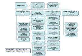 Peo C4i Org Chart 2018 42 Accurate Navair Organization Chart
