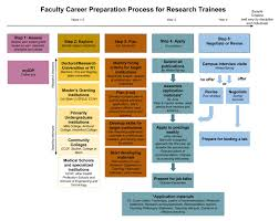 ucs letter of recommendation faculty career preparation process ucsf career