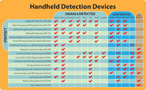 Gps Comparison Chart Handheld Countermeasures Detection Device Comparison Chart