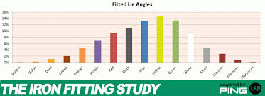 2017 Ping Color Chart Mygolfspy Labs The Iron Fitting Study