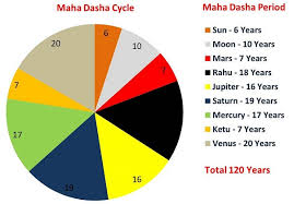Dasha Time Periods Simple Images Free Sidereal Astrology