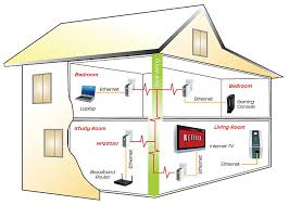 smart wiring of your house tips and guide caskasce home ethernet wiring service at Home Ethernet Wiring
