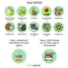 Coconut Oil Vs Olive Oil Vs Canola Oil The Latest Evidence