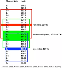 Octave Range Chart How Can A Tenor Develop An Androgynous Singing Voice Quora