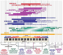Instrument Frequency Chart Equalizer Frequencies Settings On Music Players Explained