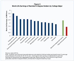 Basic Pay Scale Chart 2011 Maybe College Isnt For Everyone But Its Probably For You