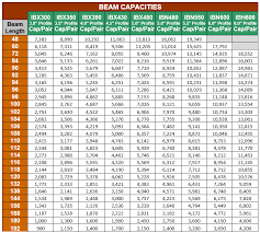 Pallet Rack Beam Capacity Chart Www Bedowntowndaytona Com