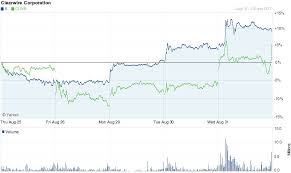 Sprint Stock Quote Adorable Lovely Fbiox Stock Quote Sprint Stock Quote Alluring Sprint Stock
