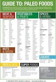 Is It Paleo Chart Paleo Chart In 2019 Paleo Diet Food List Paleo Food List