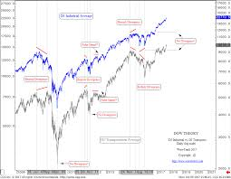 Dow Theory Elliott Wave