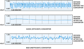 P0430 Catalytic Converter System Bank 2 Efficiency Below