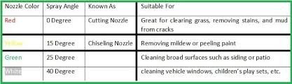 How To Choose The Right Pressure Washer Tips Bryn Home