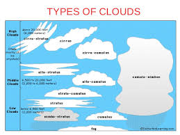 Types Of Clouds Ppt Ppt