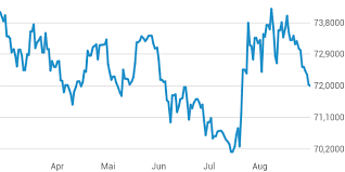 Chart Rubel Euro