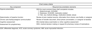 Components Of Patient Medication Chart Chart Review Criteria For Key Components Of Geriatric Chief