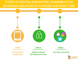 Marketing Channels Types Of Digital Marketing Channels To Boost Business
