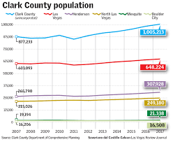 Las Vegas Population Growth Chart Clark County Population Approaching 2 25m Las Vegas Review