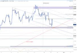 Oil Price Sell Off To Gain Traction On A Break Below 48 80