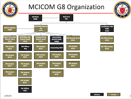 Marine Corps Installations Command Mcicom Units G8