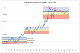 28 Unbiased Vans Stock Market Chart