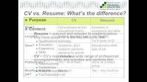 What Is A Resume Cv Haadyaooverbayresort Com
