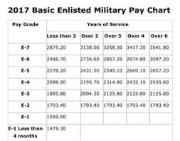 Military Base Pay Chart 2004 Best Picture Of Chart