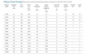 Electrical Conduit Sizes