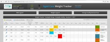 Weight Loss Tracking Online Aged Care Weight Tracker Leading Nutrition The Dietitian Centre