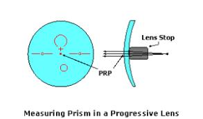 Progressive Lens Identifier Chart 2017 Checking Prism On A Progressive Lens Allentown Optical