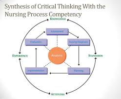 Role of critical thinking in nursing CRITICAL THINKING  Critical thinking is considered essential to the  provision of safe  competent  and quality nursing care  The importance of  critical