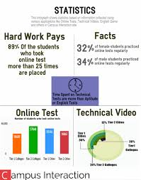 welcome to campus interaction campus interview campus jobs inforgraph showing employability report employability statistics based on information collected using various application like online