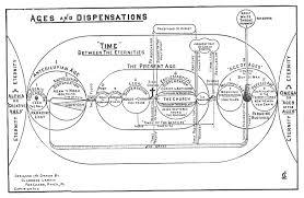 Ages Dispensations Clarence Larkin Bible Timeline