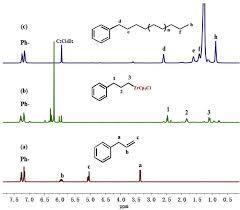 Benzene Nmr Spectra Get Rid Of Wiring Diagram Problem