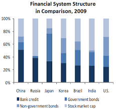 Are Chinese Banks Too Profitable Piie
