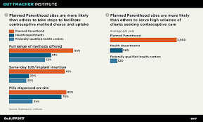 Planned Parenthood Birth Control Effectiveness Chart Understanding Planned Parenthoods Critical Role In The