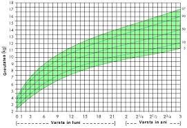 Eozinofile valori normale